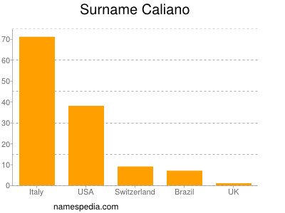 Surname Caliano
