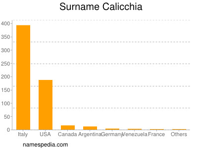 Surname Calicchia