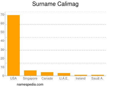 Surname Calimag