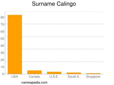 Surname Calingo