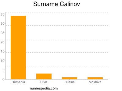 Surname Calinov