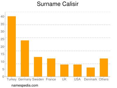 Surname Calisir