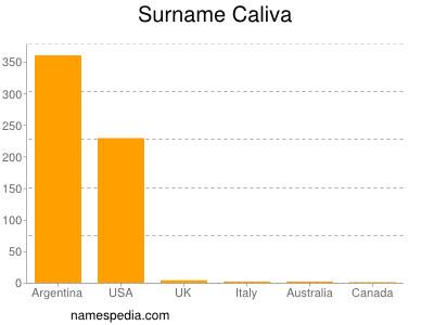 Surname Caliva