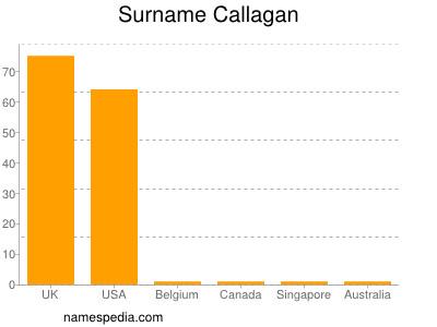 Surname Callagan