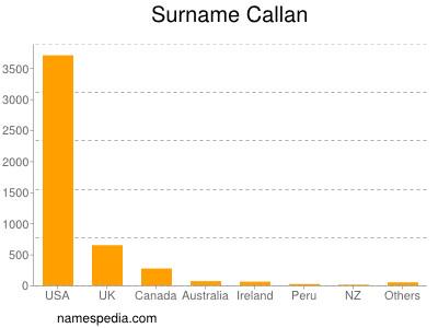 Surname Callan