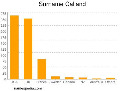 Surname Calland