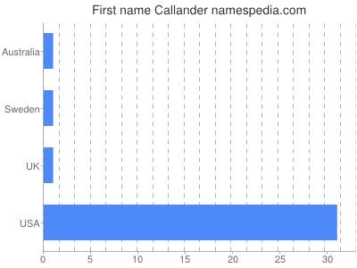 Given name Callander