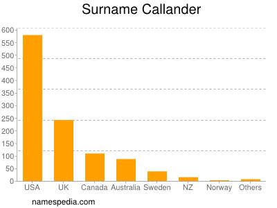 Surname Callander