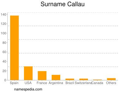 Surname Callau