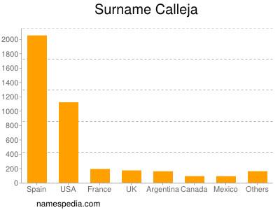 Surname Calleja