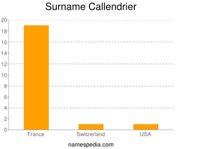 Surname Callendrier