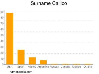 Surname Callico