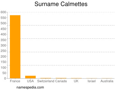 Surname Calmettes