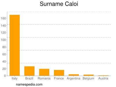 Surname Caloi