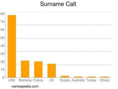 Surname Calt