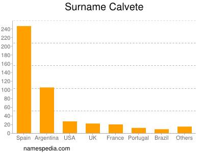 Surname Calvete