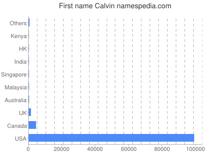 Given name Calvin