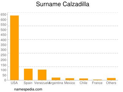 Surname Calzadilla