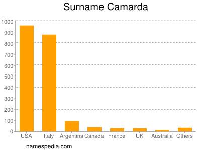 Surname Camarda
