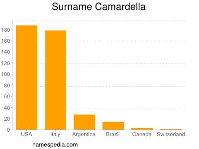 Surname Camardella