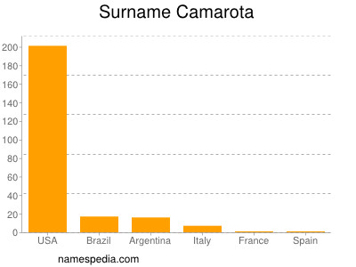 Surname Camarota