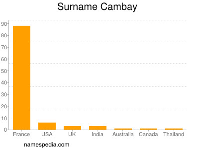 Surname Cambay