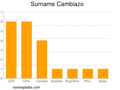 Surname Cambiazo