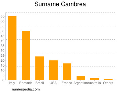 Surname Cambrea