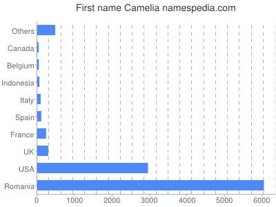 Given name Camelia