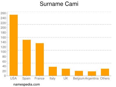 Surname Cami