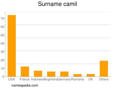 Surname Camil