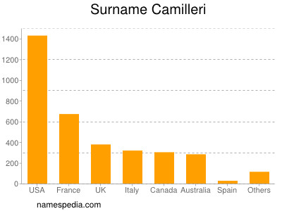 Surname Camilleri