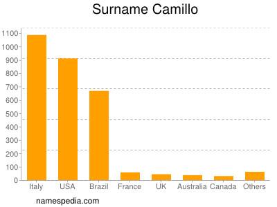 Surname Camillo