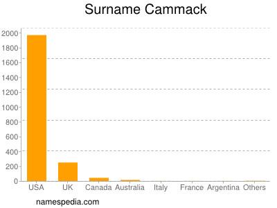 Surname Cammack