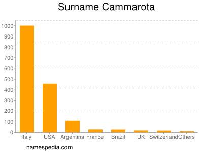 Surname Cammarota