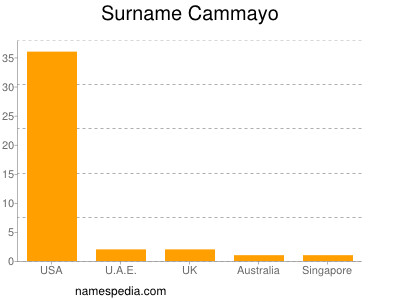 Surname Cammayo