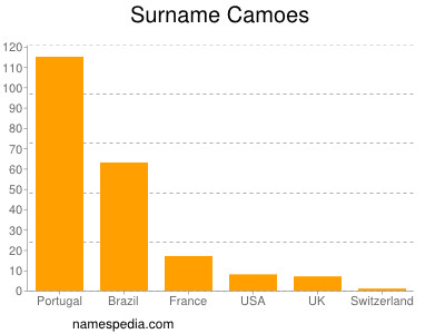 Surname Camoes