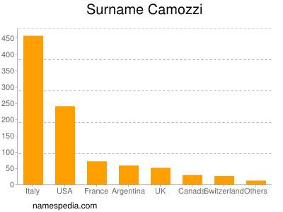 Surname Camozzi