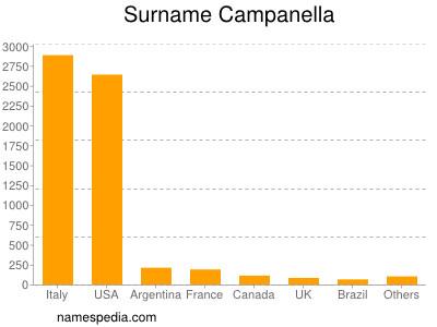 Surname Campanella