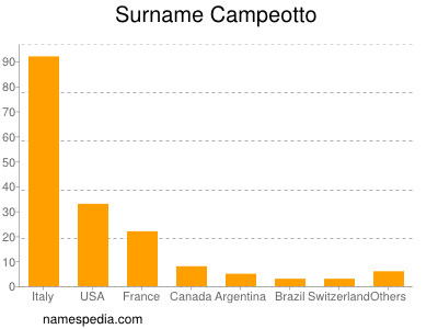Surname Campeotto