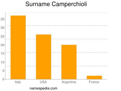 Surname Camperchioli