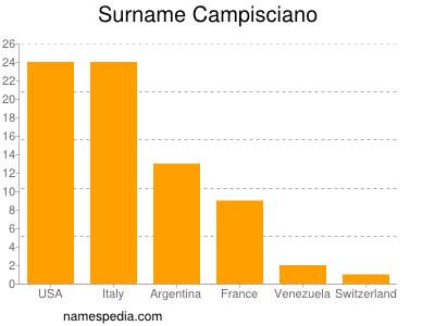 Surname Campisciano