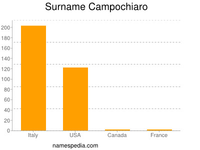 Surname Campochiaro