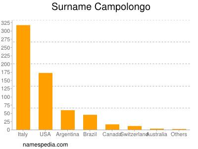 Surname Campolongo