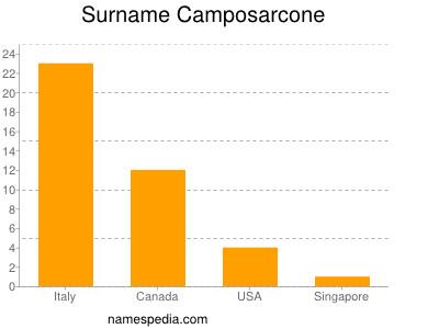 Surname Camposarcone