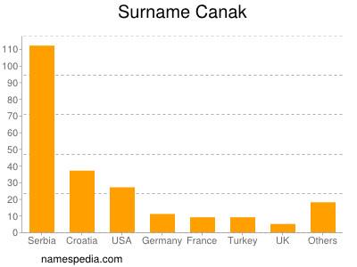 Surname Canak