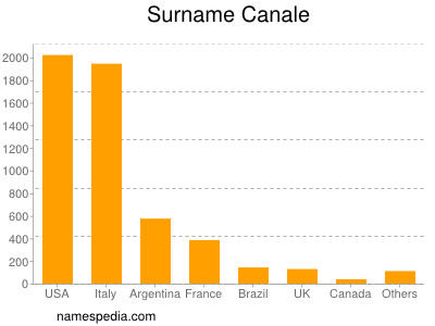 Surname Canale