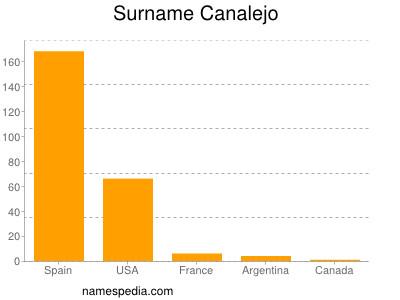 Surname Canalejo