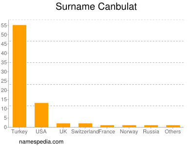 Surname Canbulat