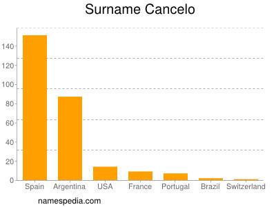 Surname Cancelo